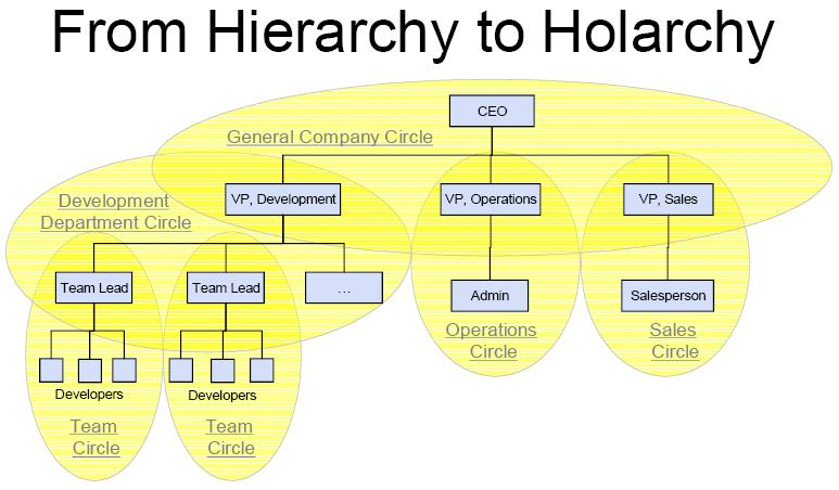 From Hierarchy to Holarchy